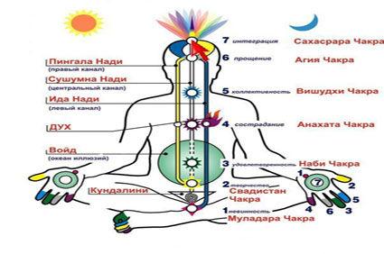 Развитие чакр и лечение сахаджей йогой