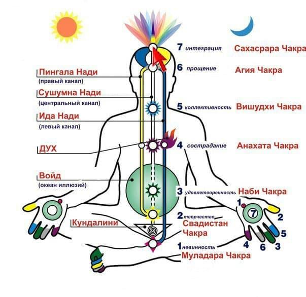лунный календарь сахаджа йога